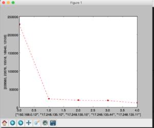 Matplotlib Graph of top 5 sources
